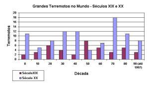 Grandes Terremotos no Mundo Séculos XIX e XX